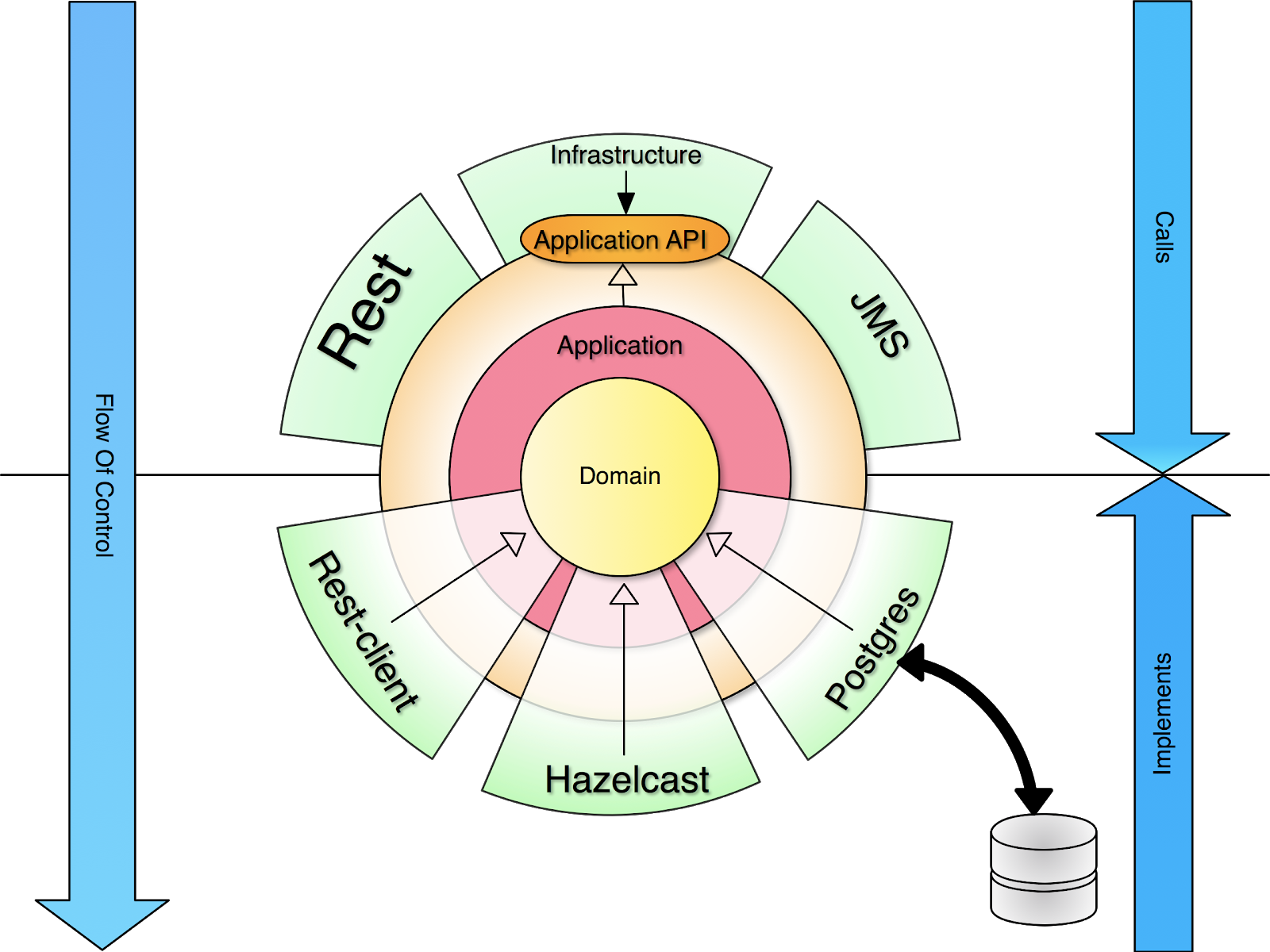 Hexagonal Architecture example