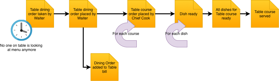Dining Order events