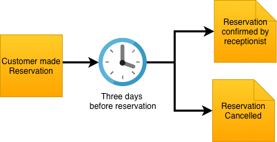 Reservation events